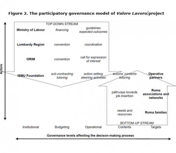 A Participatory Governance Model Towards The Inclusion Of