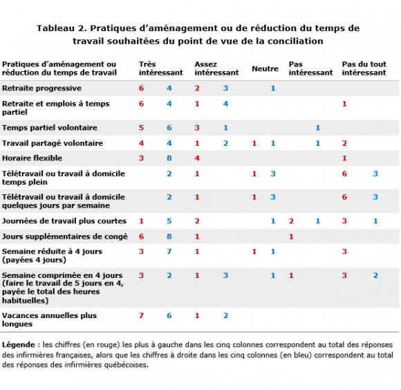 Super La conciliation emploi-famille/vie personnelle chez les  RI36