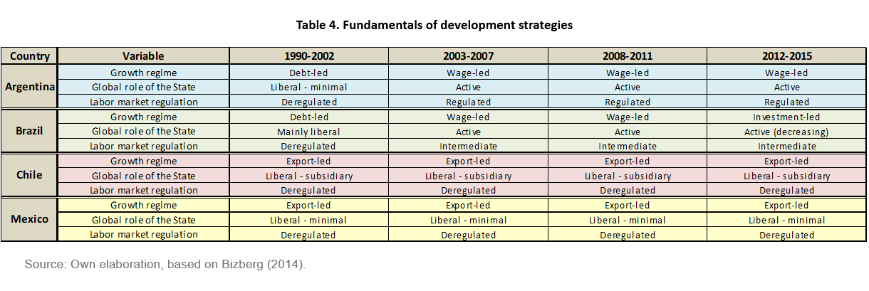 Industrial Policy in Argentina, Brazil, Chile and Mexico: a