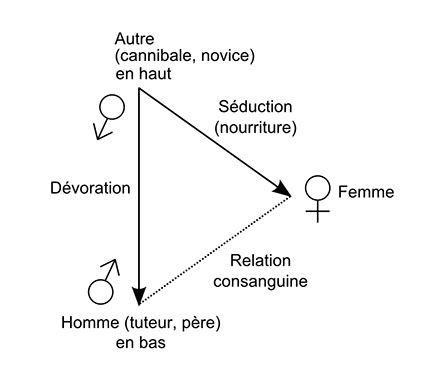 Fig. 8b – Triangle relationnel (Côte Nord-Ouest, capture du cannibale).