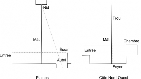 Fig. 4 – Transpositions spatiales.
