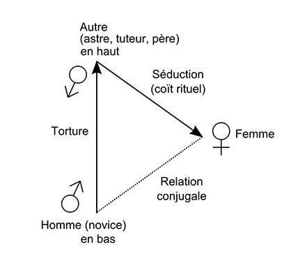 Fig. 7 – Triangle relationnel (Plaines).