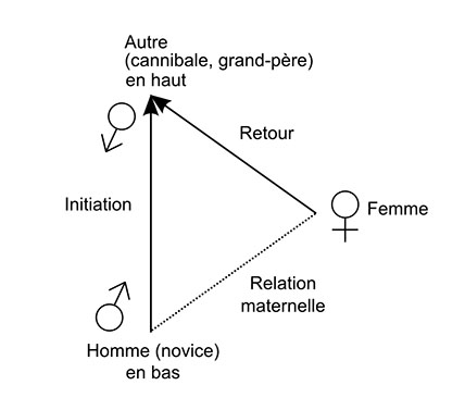 Fig. 8a – Triangle relationnel (Côte Nord-Ouest, rachat de l'épouse).