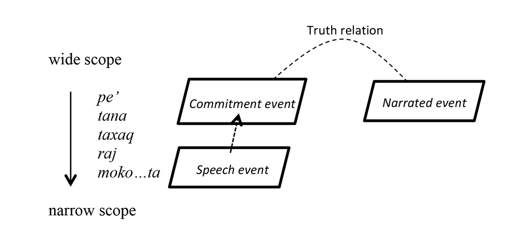 Time and commitment: the grammaticalization of uúch in