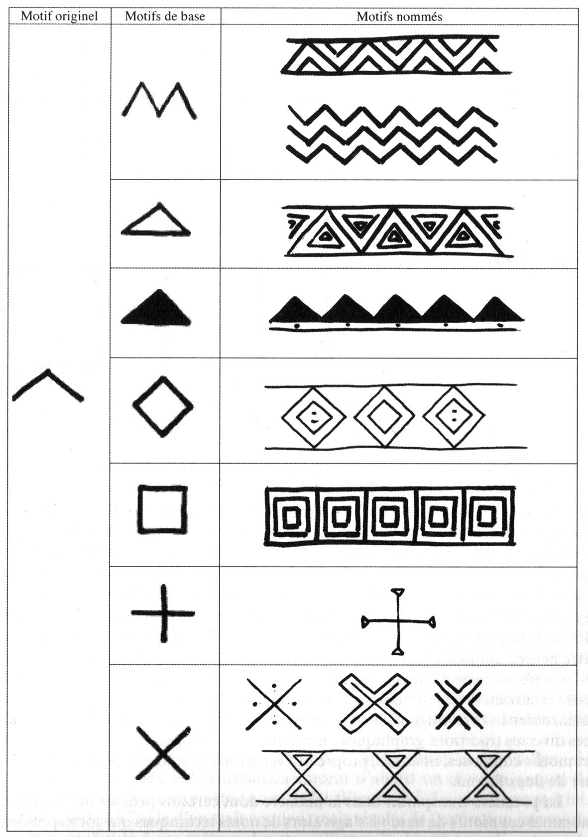 Assez Les répertoires graphiques amazoniens HL38