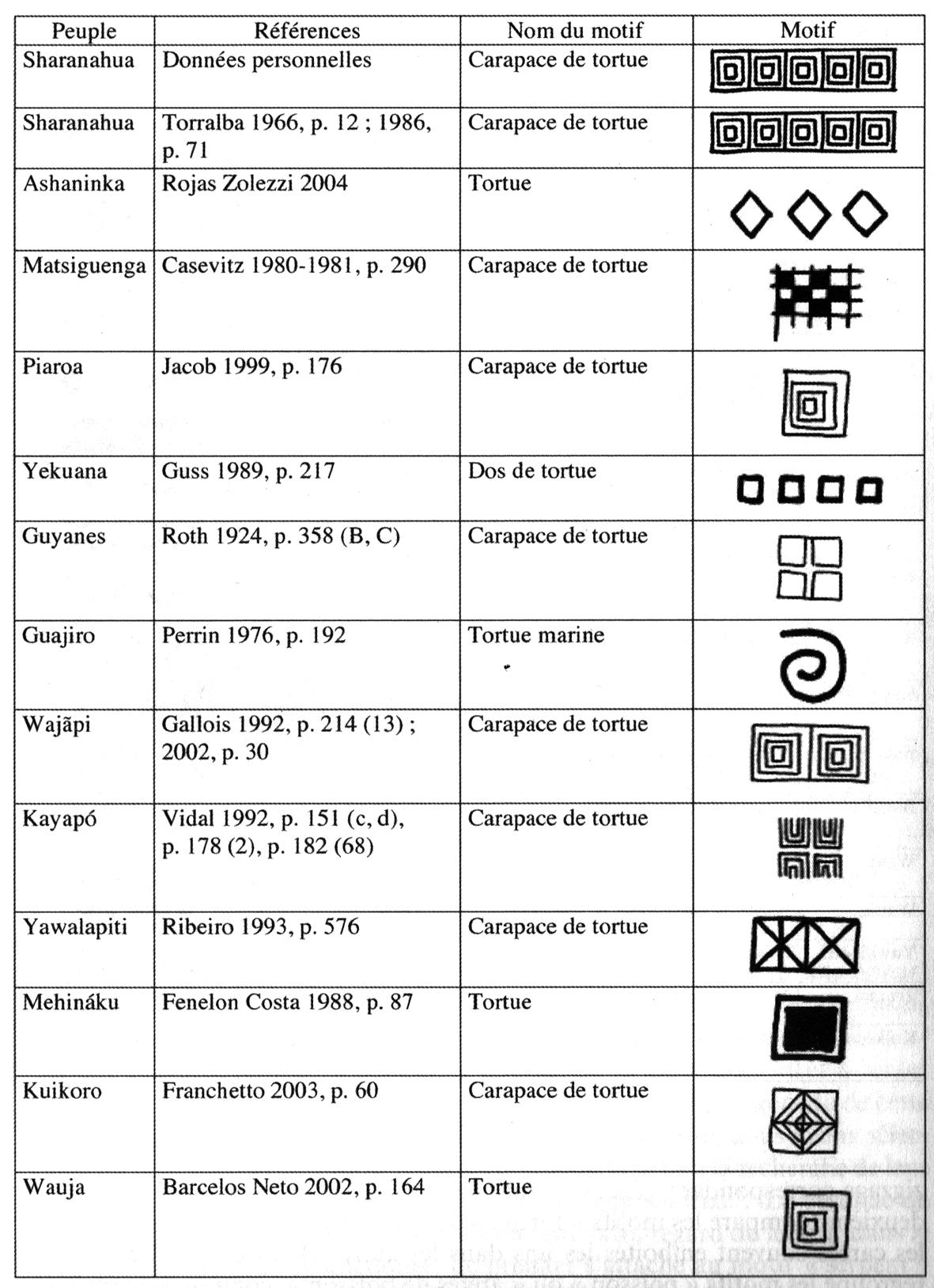 Les Repertoires Graphiques Amazoniens