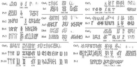 Figure 9. – Parallel fragments shared between the Berlin tablet and other rongorongo texts.