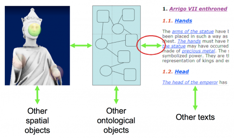 Figure 1: Interconnected cultural heritage, showing three examples of digital cultural heritage information: 3D models of artifacts, ontologies, and TEI-encoded texts. The picture to the left is taken from the Arrigo showcase (Havemann 2009).