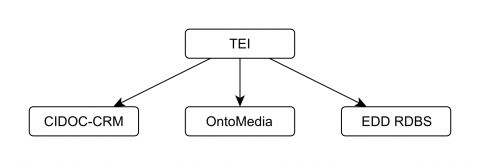 Figure 2: Integration seen from TEI. EDD RDBS is a local cultural heritage database system at the University of Oslo.