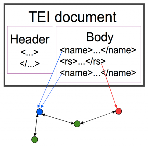 Figure 3: Method A: Elements in the body of the TEI document point to an external ontology. Reverse: Links from the external ontology to elements in the body of the TEI document.