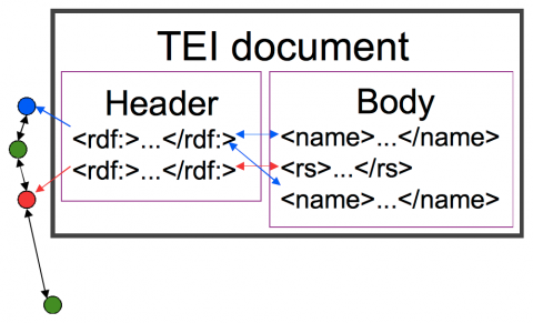 Figure 4: Method B: Elements in the body of the TEI document point to elements expressed in another namespace in the header; links from the header elements point to an external ontology. Reverse: Links from the external ontology to elements in another namespace in the header of the TEI document.
