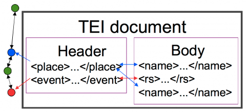 Figure 5: Method C: Elements in the body of the TEI document point to TEI elements in the header; links from the header elements point to an external ontology. Reverse: links from the external ontology to TEI elements in the header of the TEI document.