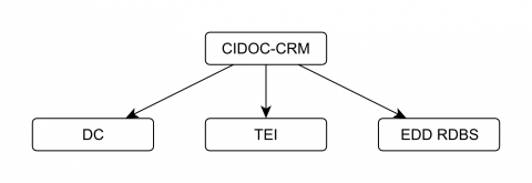 Figure 6: Integration seen from CIDOC-CRM. DC is Dublin Core, EDD RDBS is a local cultural heritage database system at the University of Oslo.