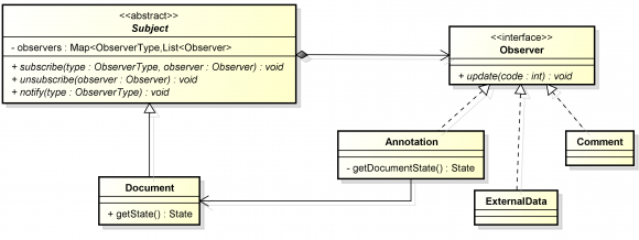 Teicophilib a library of components for the domain of collaborative class diagram of the observer pattern designed for the teicophilib ccuart Choice Image