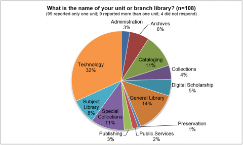 "Figure 1. This pie chart shows respondents' reported departmental affiliations, coded according to twelve main areas of work or departments, with ""General Library"" for responses such as ""main"" and ""general."""