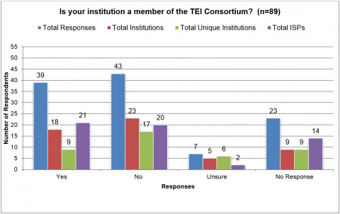 "Figure 2. This graph shows TEI Consortium membership status as reported by respondents, with an attempt to de-duplicate institutional affiliations as indicated by the ""Total Unique Institutions"" data point."