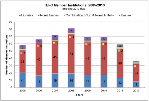 Figure 3. This graph shows the number of TEI-C member institutions from 2005 to 2013 (with the exception of 2012) coded by type: libraries, non-libraries, combination of library and non-library units, and unsure. The 2012 data is incomplete due to a change in the TEI-C membership tracking system.