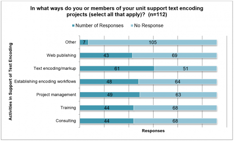 Figure 4. This graph shows ways in which respondents reported that they support text-encoding activities in their respective units.