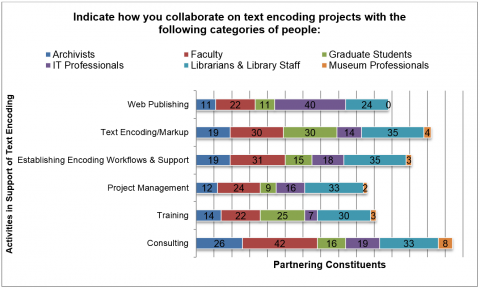 Figure 5. This graph shows ways in which respondents reported partnering with other constituencies on text encoding.