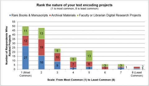 "Figure 6. This graph shows the frequency of the three most common responses to the question ""Rank the nature of your text encoding projects (1 is most common, 8 is least common)"": Rare Books & Manuscripts, Archival Materials, and Faculty or Librarian Digital Research Projects."