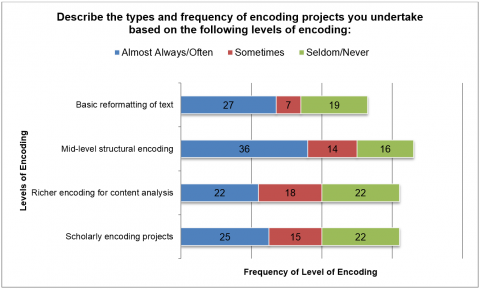 Figure 7. This graph shows the frequency that respondents reported conducting different types of encoding.