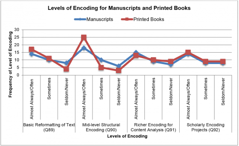 Figure 8. This graph shows the frequency of different types of encoding for two types of material reported as the most commonly encoded.
