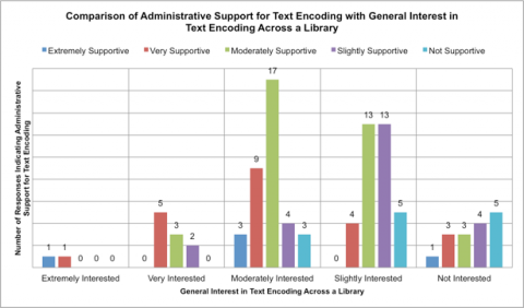 Figure 9. This graph shows a cross-tabulation of reported administrative support for text encoding and reported general interest across the respondent's library in text encoding.