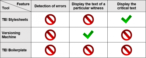 Figure 1. Comparative features of TEI XML display tools.