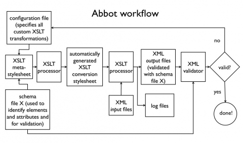 Logging the Abbot: Reflection-Oriented XSLT Programming for Corpora