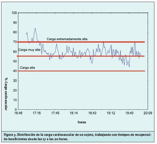 frecuencia cardiaca para quemar grasa tablatura