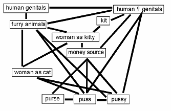Figure 4. The puss(y) network of diachronic semantic relations
