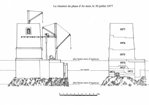Ill. 3: Étapes de la construction du phare d'Armen, 1869-1877