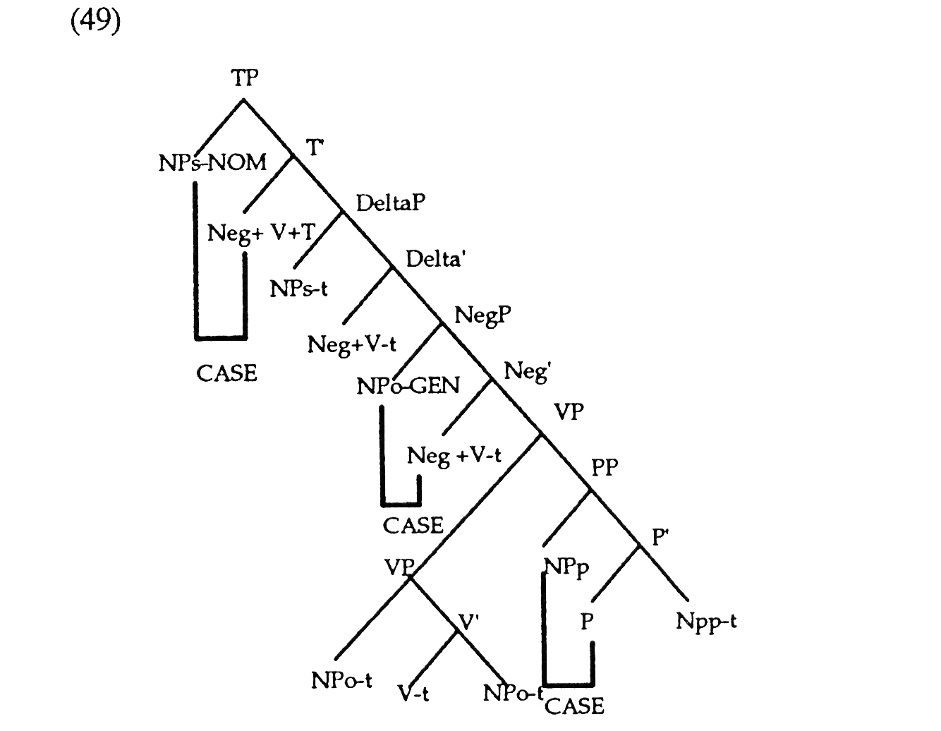 Syntactic Properties Of Sentential Negation Interactions With Case
