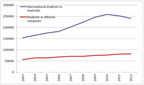 Graph 4 : International students enrolled in           Australian Higher Education Institutions