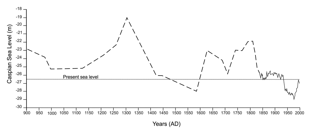 Caspian Sea Level Changes At The End Of Little Ice Age And