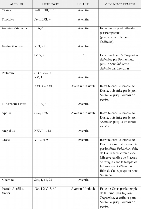 Exceptionnel Vie religieuse au VIe siècle av. J.-C. et topographie urbaine EX03