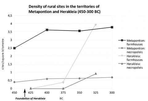 Fig. 5 – Density of rural sites in the surveyed areas around Metapontion and Herakleia (based on Carter – Prieto 2001 ; SSBA Matera/G.Z.).