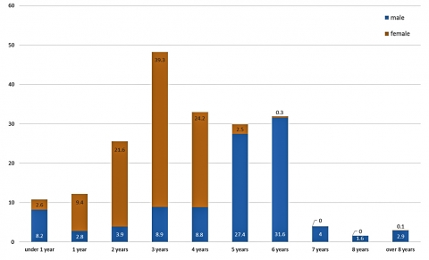Fig. 1 - Comparison of the duration of male and female apprenticeships in Viennese silk weaver's workshops, 1830-1903