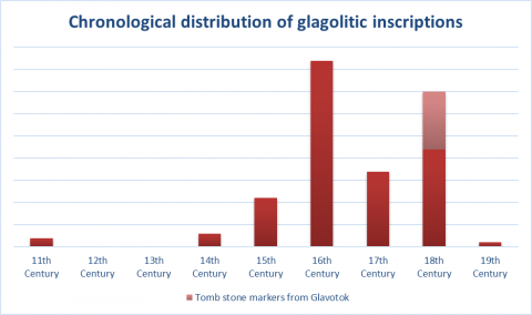 Fig. 2 - Chronological distribution of Glagolitic inscriptions - illustration
