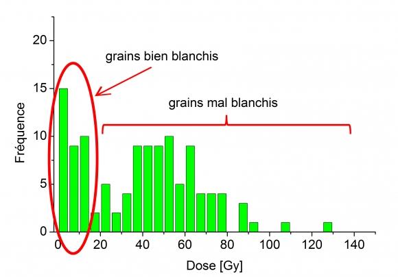 optiquement stimulé la précision de datation de la luminescence Branchement sur snapchat