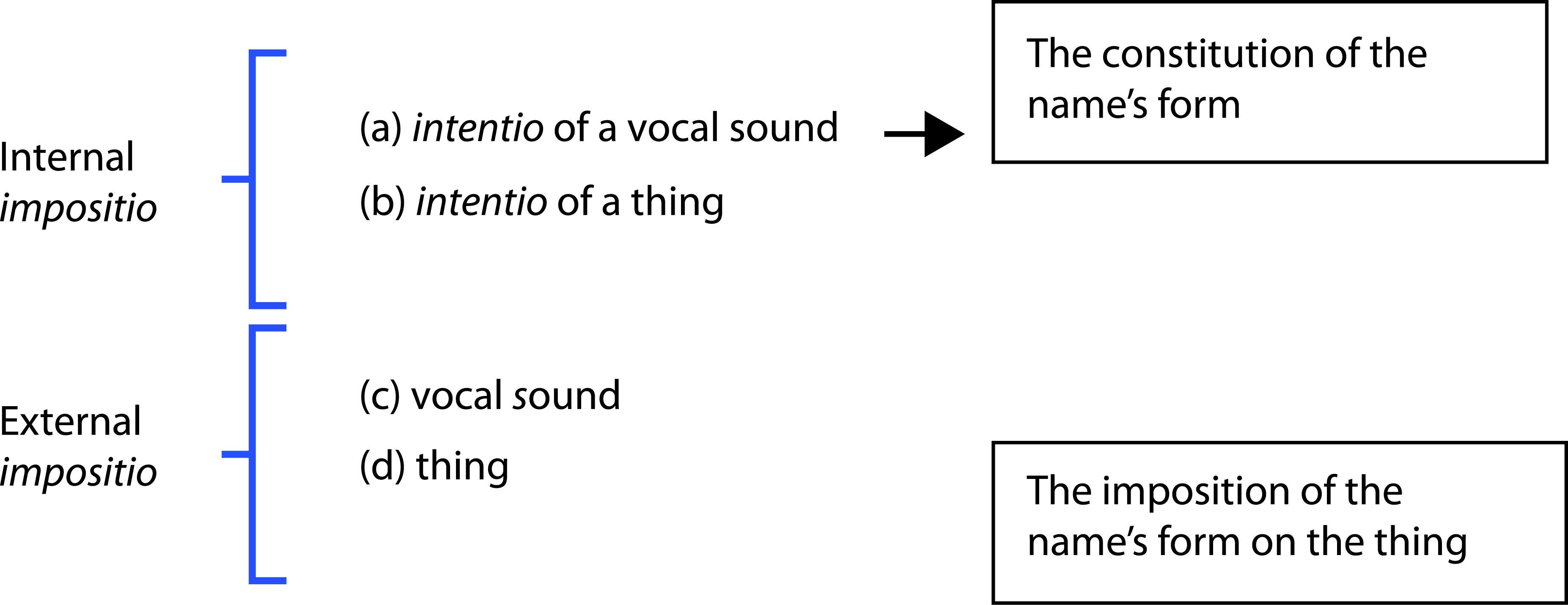assignation synonym