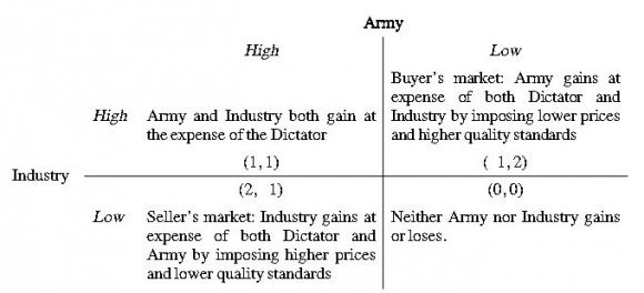 Soviet Industry And The Red Army Under Stalin A Military