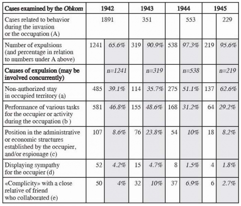 Table 4. Causes of expulsion from the Party intersecting with penal charges, 1942-1945