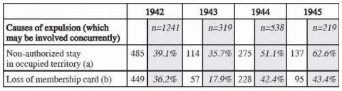 Table 5. Causes of expulsion unrelated to penal prosecutions, 1942-1945