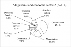 *Augustales and economic sectors?