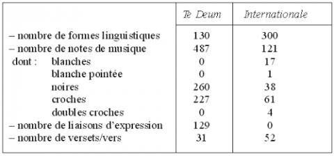 Tableau: Signes linguistiques et musicaux des deux hymnes