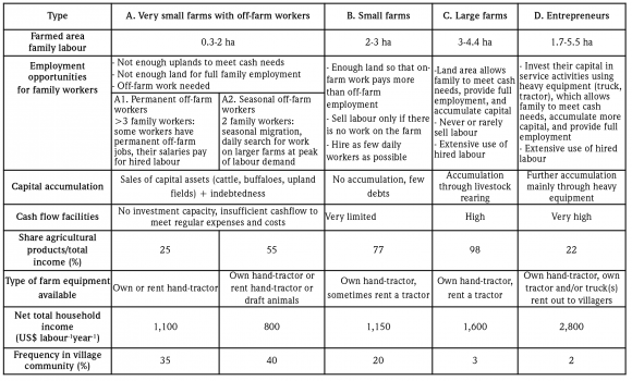 Rural Poverty and Diversification of Farming Systems in ...