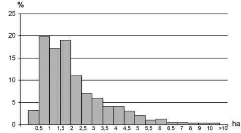 Fig. 4: Distribution of Farms by Surface Area