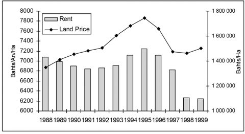 Fig. 6: Estimates of Land Prices and Rents (Average in 1999 Bahts)