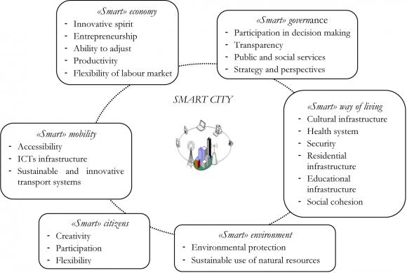 The Concept Of Smart Cities Towards Community Development